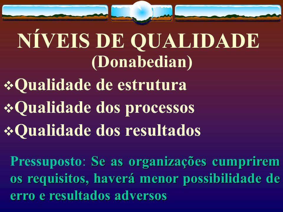 NÍVEIS DE QUALIDADE (Donabedian) Qualidade de estrutura Qualidade dos processos Qualidade dos resultados Se as organizações cumprirem os requisitos, h