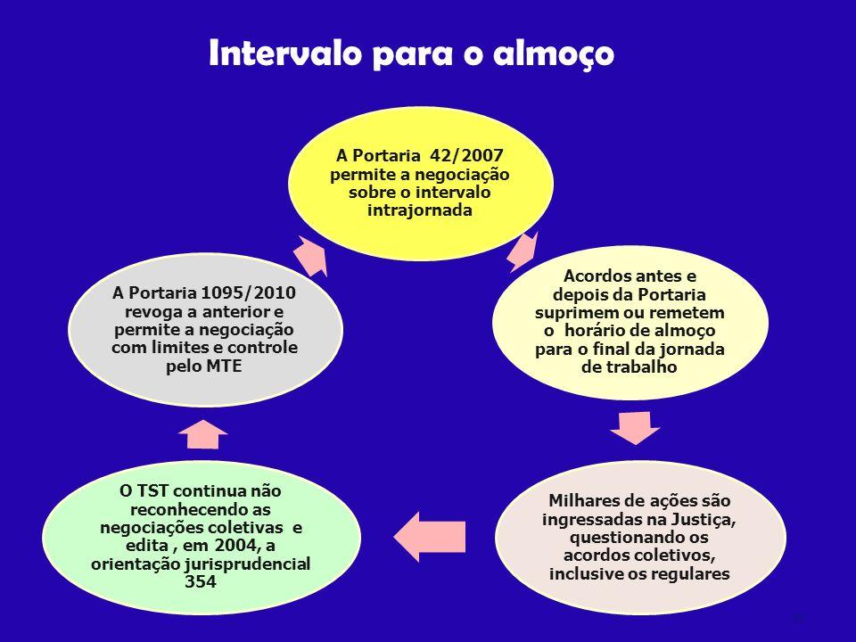 22 O CSE criou o processo de negociação permanente, porém tal processo não garantiu segurança jurídica a parte dos acordos realizados Problema