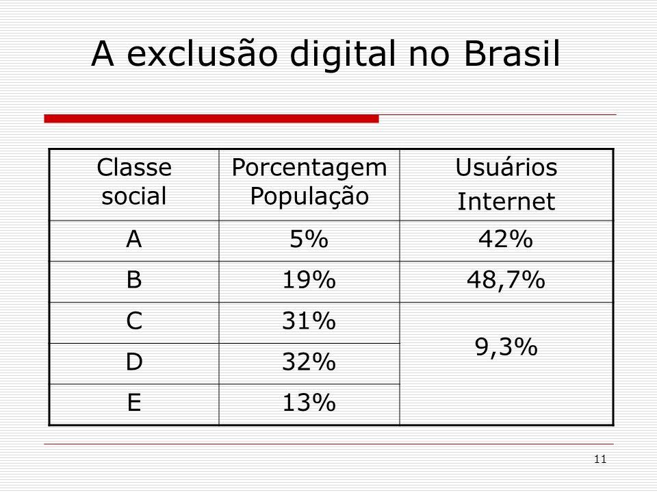 11 Classe social Porcentagem População Usuários Internet A5%42% B19%48,7% C31% 9,3% D32% E13% A exclusão digital no Brasil