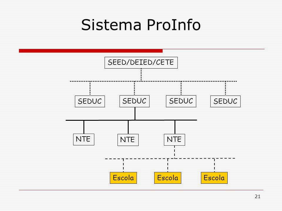 21 Sistema ProInfo SEDUC SEED/DEIED/CETE SEDUC NTE Escola