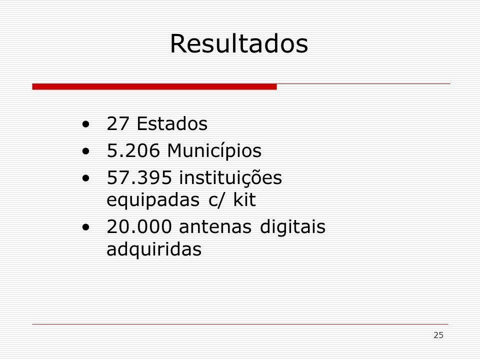 25 27 Estados 5.206 Municípios 57.395 instituições equipadas c/ kit 20.000 antenas digitais adquiridas Resultados