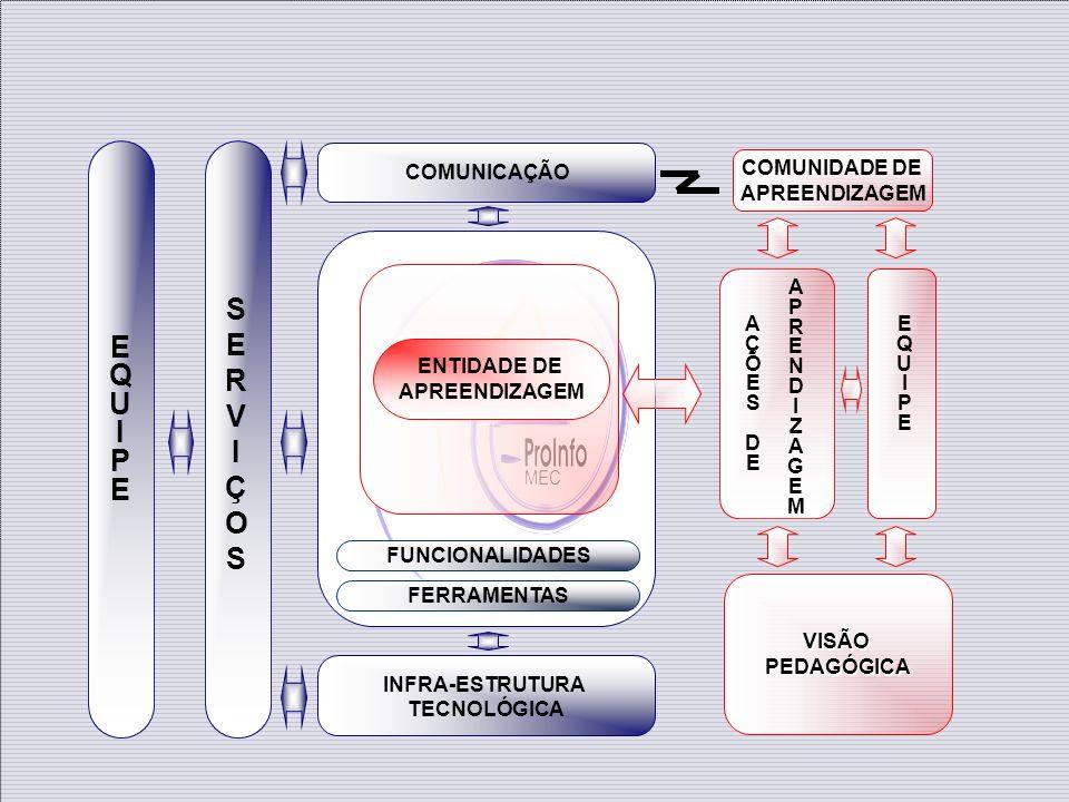 FERRAMENTAS FUNCIONALIDADES COMUNICAÇÃO INFRA-ESTRUTURA TECNOLÓGICA ENTIDADE DE APREENDIZAGEM COMUNIDADE DE APREENDIZAGEM VISÃOPEDAGÓGICA EQUIPEEQUIPE EQUIPEEQUIPE SERVIÇOSSERVIÇOS AÇÕESDEAÇÕESDE APRENDIZAGEMAPRENDIZAGEM