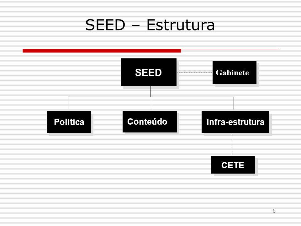 6 SEED – Estrutura SEED Política Conteúdo Infra-estrutura CETE Gabinete