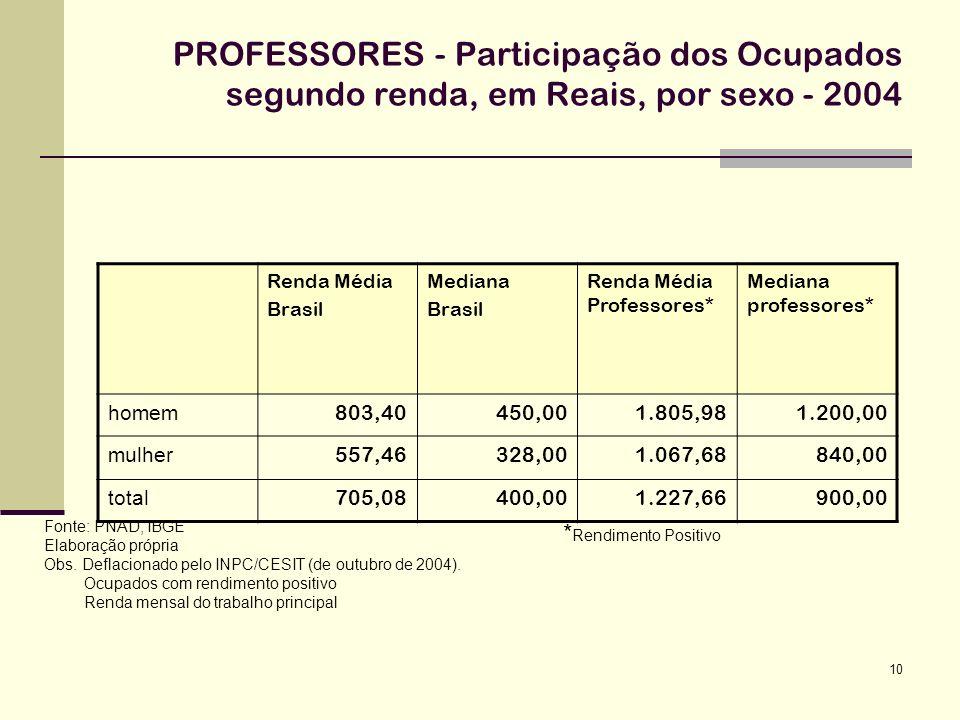 10 PROFESSORES - Participação dos Ocupados segundo renda, em Reais, por sexo - 2004 Fonte: PNAD, IBGE Elaboração própria Obs. Deflacionado pelo INPC/C
