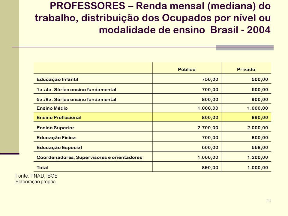 11 PROFESSORES – Renda mensal (mediana) do trabalho, distribuição dos Ocupados por nível ou modalidade de ensino Brasil - 2004 Fonte: PNAD, IBGE Elabo