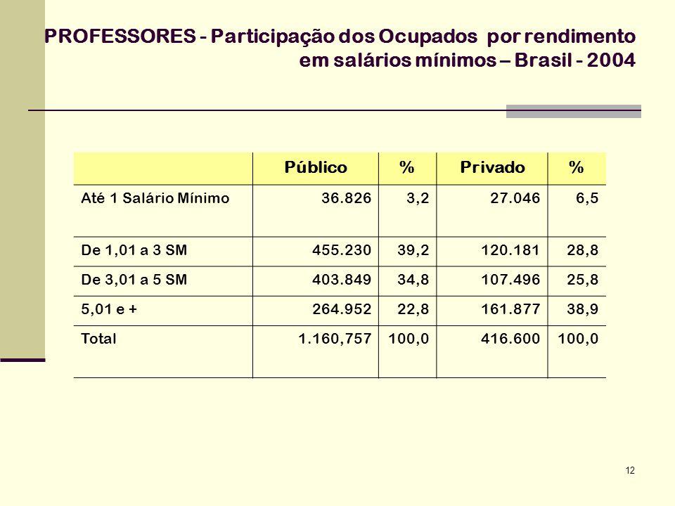 12 PROFESSORES - Participação dos Ocupados por rendimento em salários mínimos – Brasil - 2004 Público%Privado% Até 1 Salário Mínimo36.8263,227.0466,5