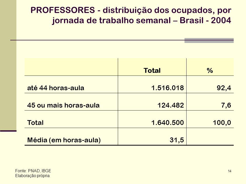 14 PROFESSORES - distribuição dos ocupados, por jornada de trabalho semanal – Brasil - 2004 Fonte: PNAD, IBGE Elaboração própria Total% até 44 horas-a