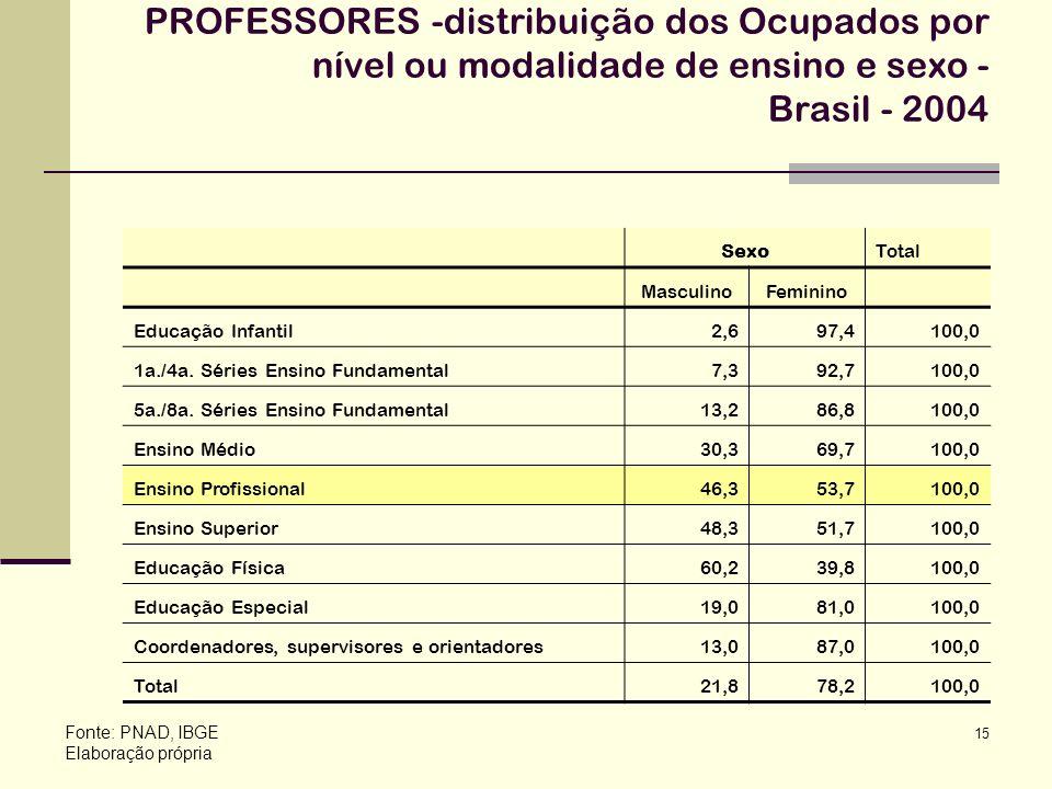 15 PROFESSORES -distribuição dos Ocupados por nível ou modalidade de ensino e sexo - Brasil - 2004 Fonte: PNAD, IBGE Elaboração própria SexoTotal Masc