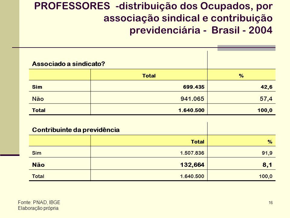 16 PROFESSORES -distribuição dos Ocupados, por associação sindical e contribuição previdenciária - Brasil - 2004 Fonte: PNAD, IBGE Elaboração própria