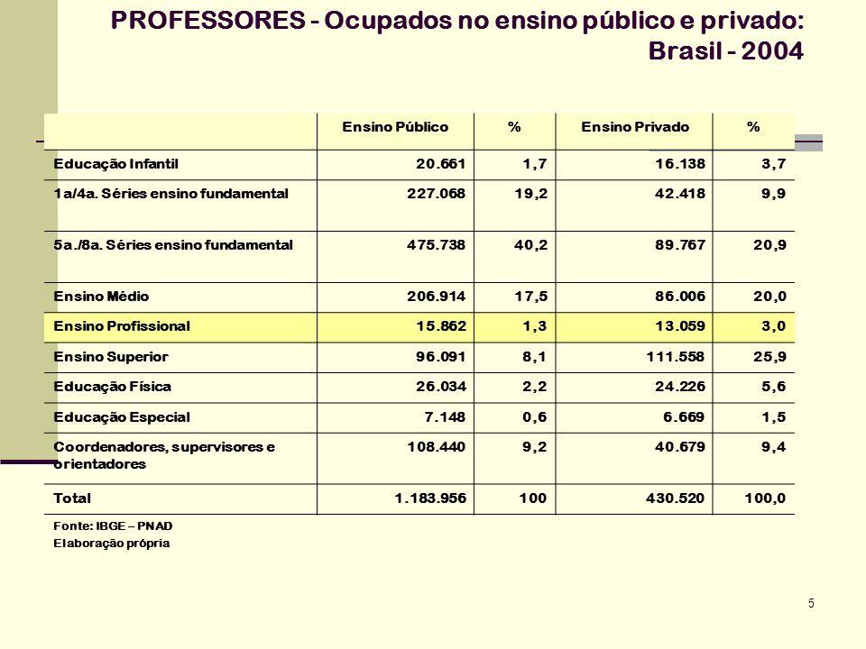 5 PROFESSORES - Ocupados no ensino público e privado: Brasil - 2004 Ensino Público%Ensino Privado% Educação Infantil20.6611,716.1383,7 1a/4a. Séries e