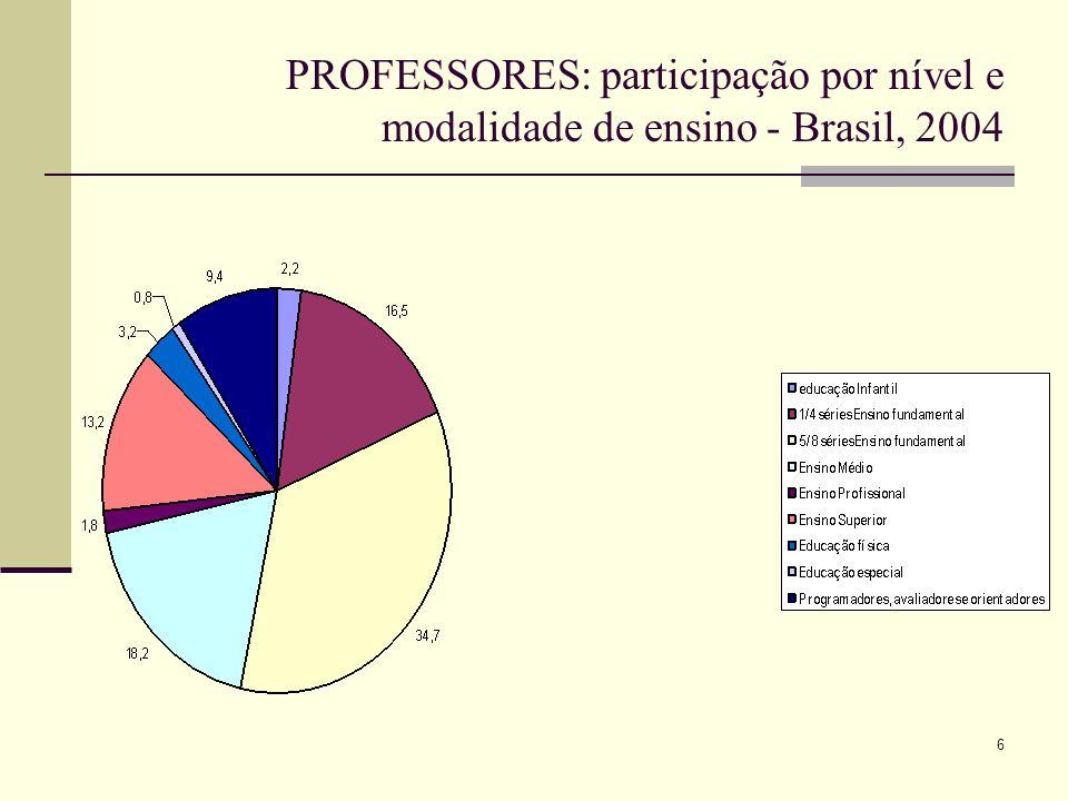7 PROFESSORES - posição na ocupação - Brasil, 2004 Fonte: PNAD, IBGE Elaboração própria Brasil%Professores% CLT ou Estatutário31.091.96937,51.374.45183,8 Sem carteira15.177.59818,3240.02514,6 Conta própria18.015.38521,819.8271,2 Empregador3.430.9934,12.7570,2 Não remunerado5.407.5506,53.4400,2 Trabalhador doméstico6.415.2097,8 Auto consumo3.278.2074,0 Total82.816.9111001640.500100