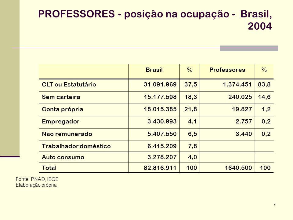 7 PROFESSORES - posição na ocupação - Brasil, 2004 Fonte: PNAD, IBGE Elaboração própria Brasil%Professores% CLT ou Estatutário31.091.96937,51.374.4518