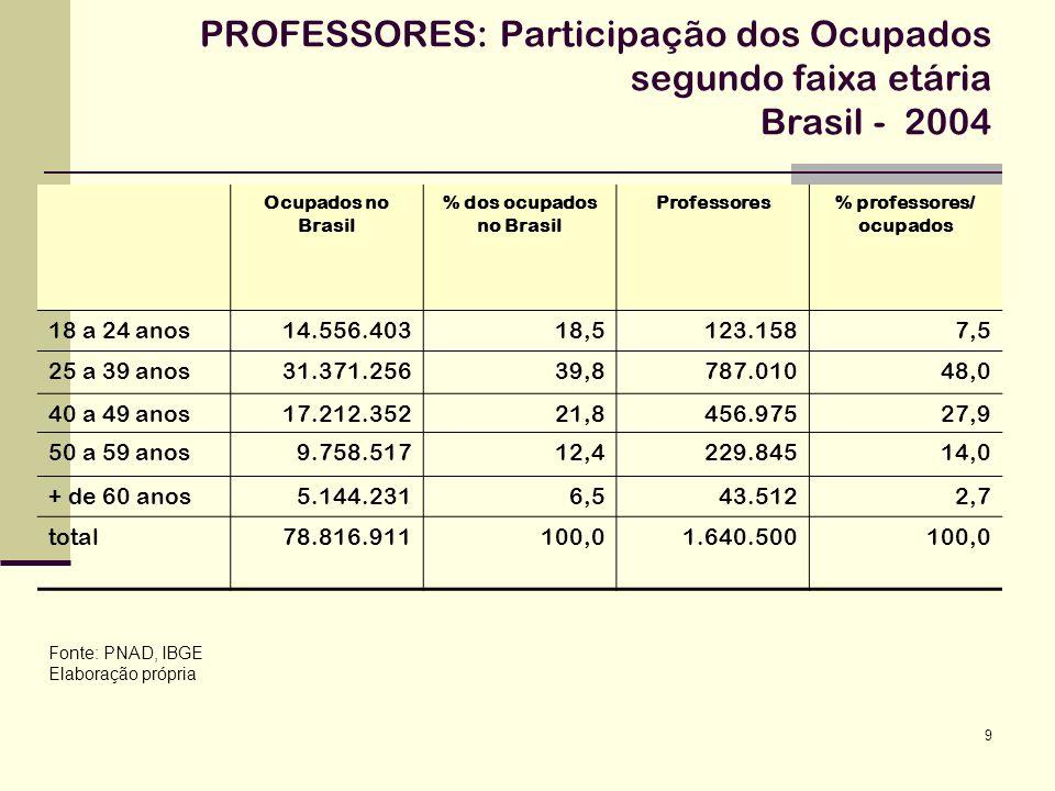 9 PROFESSORES: Participação dos Ocupados segundo faixa etária Brasil - 2004 Fonte: PNAD, IBGE Elaboração própria Ocupados no Brasil % dos ocupados no