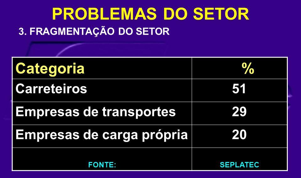 Categoria % Carreteiros51 Empresas de transportes29 Empresas de carga própria20 FONTE:SEPLATEC PROBLEMAS DO SETOR 3. FRAGMENTAÇÃO DO SETOR