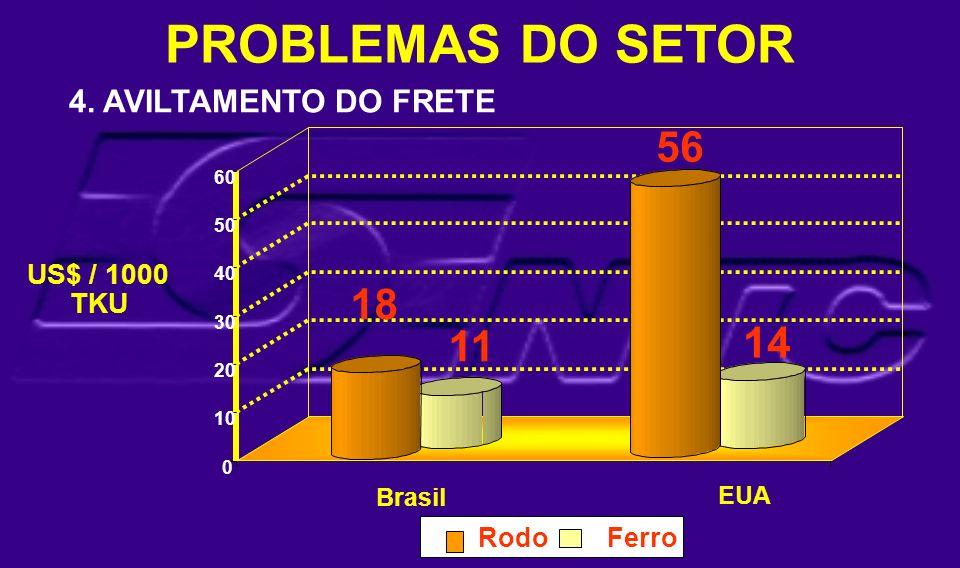 PROBLEMAS DO SETOR 11 56 14 0 10 20 30 40 50 60 US$ / 1000 TKU Brasil EUA RodoFerro 4. AVILTAMENTO DO FRETE 18