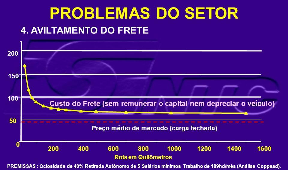 Preço médio de mercado (carga fechada) Rota em Quilômetros 0 100 150 200 4006008001000120014001600 50 PROBLEMAS DO SETOR 4. AVILTAMENTO DO FRETE PREMI