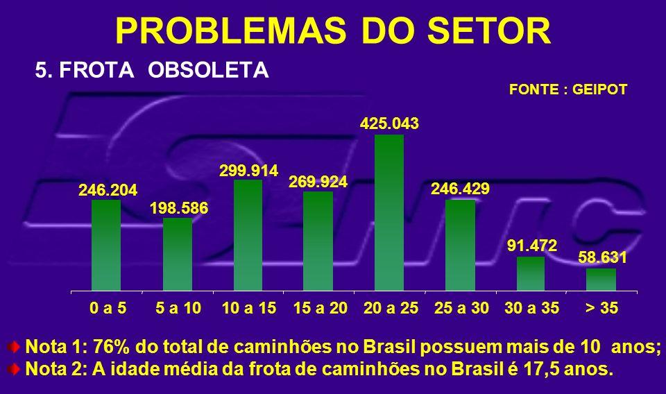 5. FROTA OBSOLETA 0 a 55 a 1010 a 1515 a 2020 a 2525 a 3030 a 35> 35 Nota 1: 76% do total de caminhões no Brasil possuem mais de 10 anos; Nota 2: A id