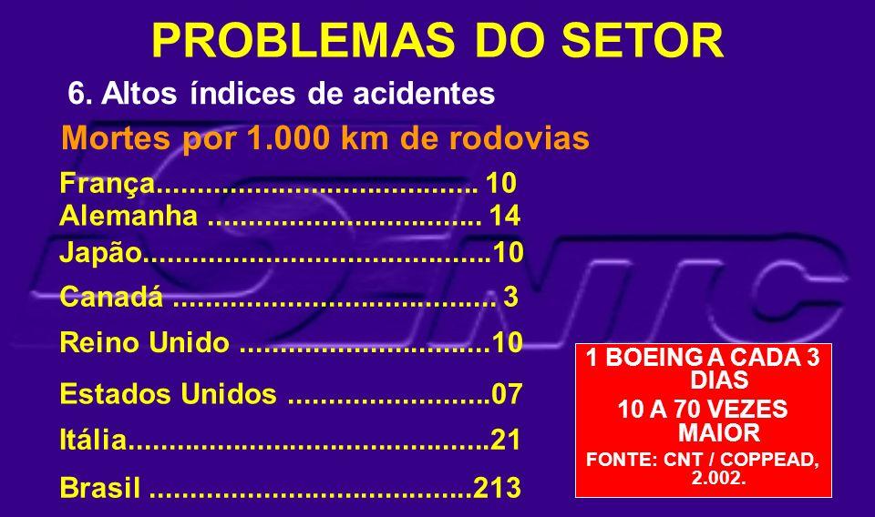 6. Altos índices de acidentes Mortes por 1.000 km de rodovias Canadá........................................ 3 França.................................