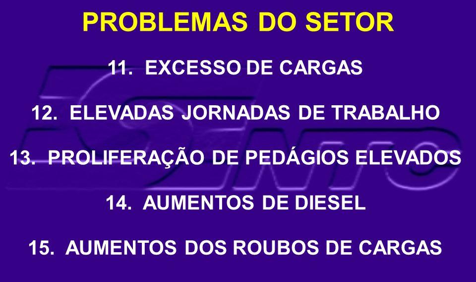 PROBLEMAS DO SETOR 11. EXCESSO DE CARGAS 12. ELEVADAS JORNADAS DE TRABALHO 13. PROLIFERAÇÃO DE PEDÁGIOS ELEVADOS 14. AUMENTOS DE DIESEL 15. AUMENTOS D