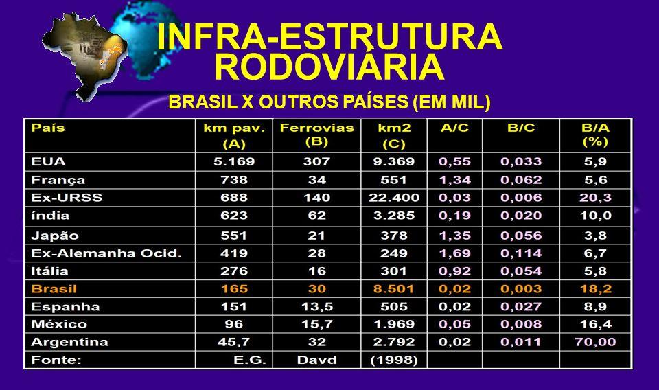 BRASIL X OUTROS PAÍSES (EM MIL) INFRA-ESTRUTURA RODOVIÁRIA