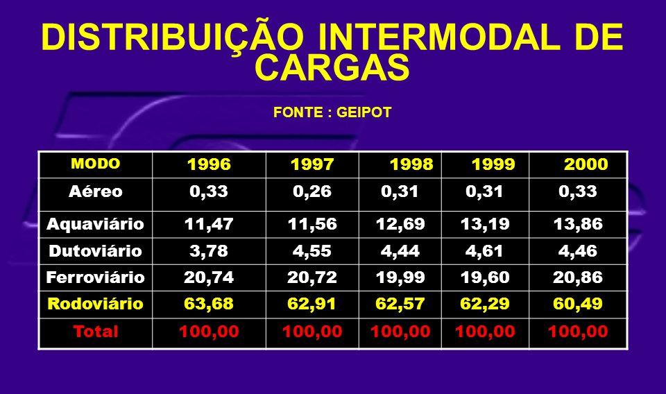 MODO 19961997 1998 1999 2000 Aéreo0,330,260,31 0,33 Aquaviário11,4711,5612,6913,1913,86 Dutoviário3,784,554,444,614,46 Ferroviário20,7420,7219,9919,60