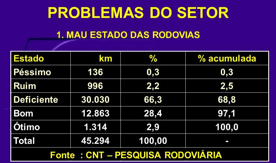PROBLEMAS DO SETOR RodoviáriaPesquisaCNTFonte: -100,0045.294Total 100,02,91.314Ótimo 97,128,412.863Bom 68,866,330.030Deficiente 2,52,2996Ruim 0,3 136P