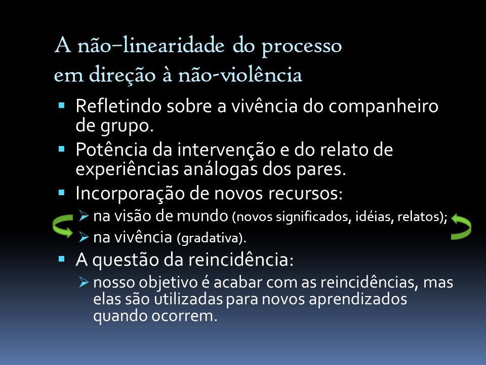 A não–linearidade do processo em direção à não-violência Refletindo sobre a vivência do companheiro de grupo. Potência da intervenção e do relato de e