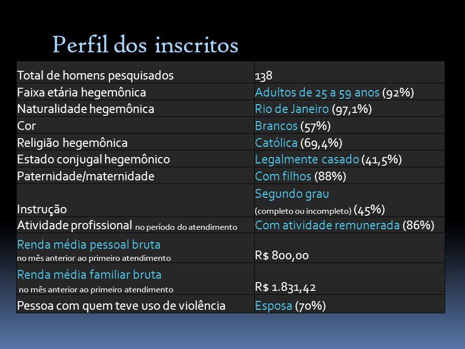 Perfil dos inscritos Total de homens pesquisados138 Faixa etária hegemônicaAdultos de 25 a 59 anos (92%) Naturalidade hegemônicaRio de Janeiro (97,1%)