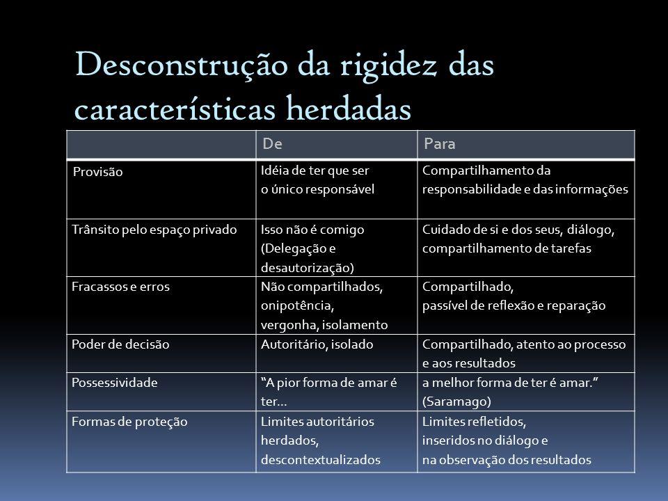 Desconstrução da rigidez das características herdadas DePara Provisão Idéia de ter que ser o único responsável Compartilhamento da responsabilidade e