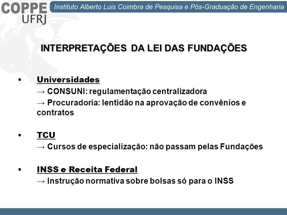 INTERPRETAÇÕES DA LEI DAS FUNDAÇÕES Universidades CONSUNI: regulamentação centralizadora Procuradoria: lentidão na aprovação de convênios e contratos
