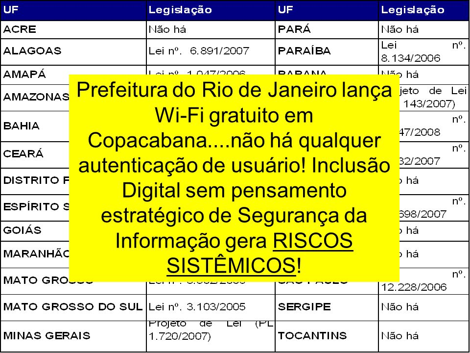 2010 PPP Advogados. Todos os direitos reservados. WWW.PPPADVOGADOS.COM.BR 44 Prefeitura do Rio de Janeiro lança Wi-Fi gratuito em Copacabana....não há
