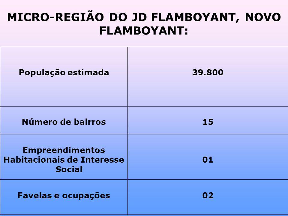 MICRO-REGIÃO DO JD FLAMBOYANT, NOVO FLAMBOYANT: 02Favelas e ocupações 01 Empreendimentos Habitacionais de Interesse Social 15Número de bairros 39.800População estimada