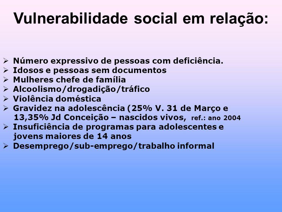Vulnerabilidade social em relação: Número expressivo de pessoas com deficiência.