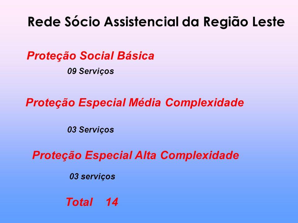 Rede Sócio Assistencial da Região Leste Proteção Social Básica 09 Serviços Proteção Especial Média Complexidade 03 Serviços Proteção Especial Alta Complexidade 03 serviços Total 14