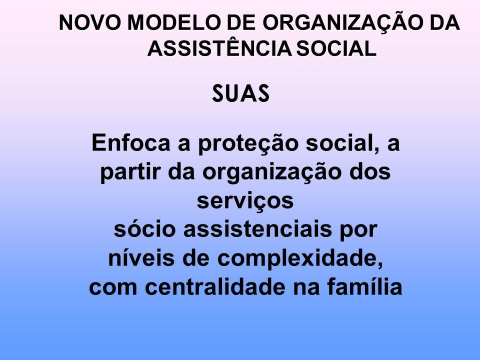 SUAS Enfoca a proteção social, a partir da organização dos serviços sócio assistenciais por níveis de complexidade, com centralidade na família NOVO MODELO DE ORGANIZAÇÃO DA ASSISTÊNCIA SOCIAL