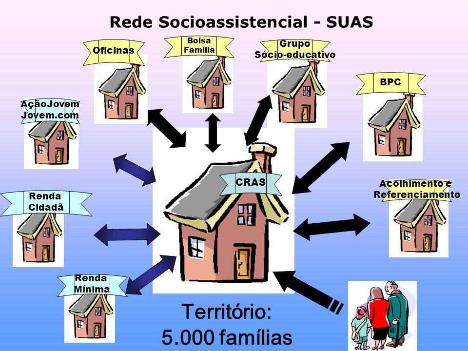 Rede Socioassistencial - SUAS CRAS RendaMínima RendaCidadã AçãoJovemJovem.com Território: 5.000 famílias Oficinas BolsaFamilia GrupoSócio-educativo BPC Acolhimento e Referenciamento