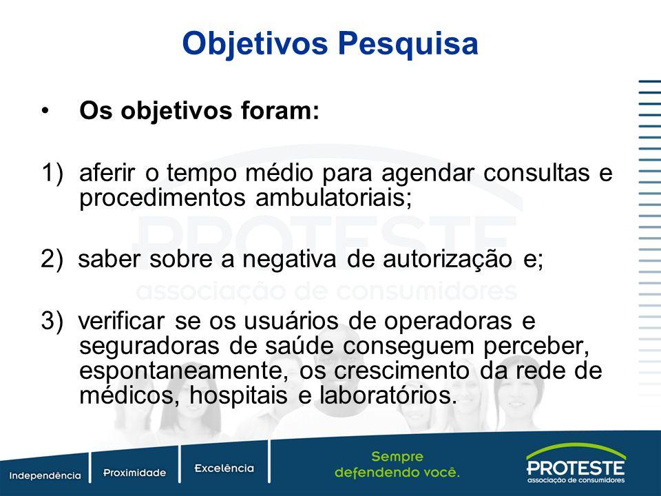 Objetivos Pesquisa Os objetivos foram: 1)aferir o tempo médio para agendar consultas e procedimentos ambulatoriais; 2) saber sobre a negativa de autor