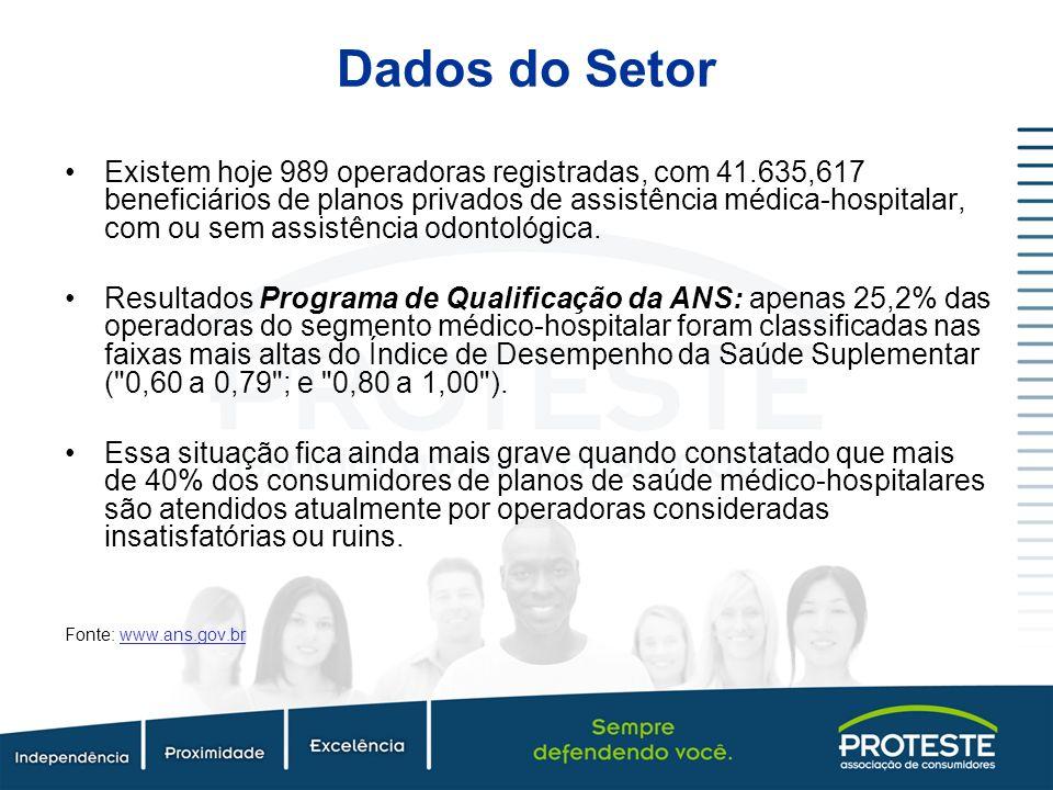 Existem hoje 989 operadoras registradas, com 41.635,617 beneficiários de planos privados de assistência médica-hospitalar, com ou sem assistência odon