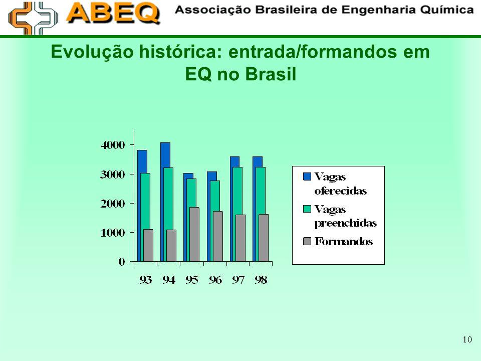 10 Evolução histórica: entrada/formandos em EQ no Brasil