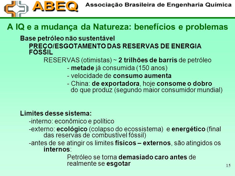 15 A IQ e a mudança da Natureza: benefícios e problemas Base petróleo não sustentável PREÇO/ESGOTAMENTO DAS RESERVAS DE ENERGIA FÓSSIL RESERVAS (otimi