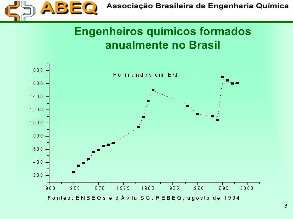 5 Engenheiros químicos formados anualmente no Brasil