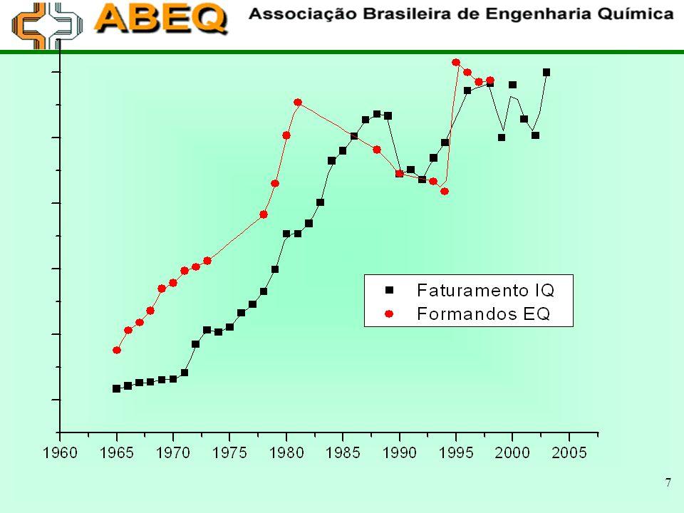 8 EVOLUÇÃO DOS CURSOS DE EQ NO BRASIL ENBEQ 2005