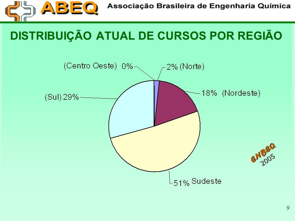 9 DISTRIBUIÇÃO ATUAL DE CURSOS POR REGIÃO ENBEQ 2005