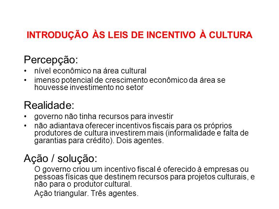 INTRODUÇÃO ÀS LEIS DE INCENTIVO À CULTURA Percepção: nível econômico na área cultural imenso potencial de crescimento econômico da área se houvesse in