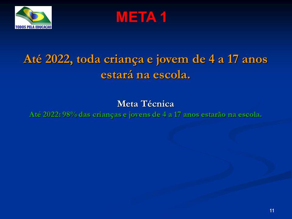 11 Até 2022, toda criança e jovem de 4 a 17 anos estará na escola. Meta Técnica Até 2022: 98% das crianças e jovens de 4 a 17 anos estarão na escola.