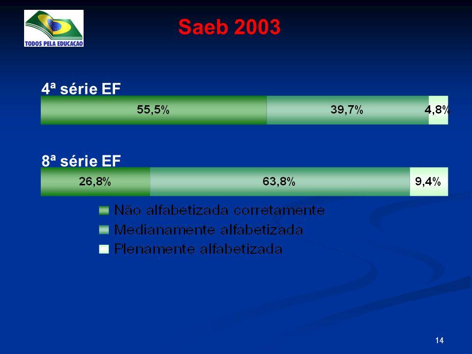 14 4ª série EF 8ª série EF Saeb 2003