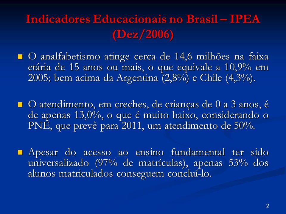3 Indicadores Educacionais no Brasil – IPEA (Dez/2006) Dos 54% que conseguem concluir o ensino fundamental, o tempo médio de conclusão das oito séries é de 10 anos em 2005; Dos 54% que conseguem concluir o ensino fundamental, o tempo médio de conclusão das oito séries é de 10 anos em 2005; A freqüência à escola por parte dos jovens de 15 a 17 anos alcançou 82,2% em 2004, mas desses apenas 45,1% se encontravam matriculados no ensino médio; A freqüência à escola por parte dos jovens de 15 a 17 anos alcançou 82,2% em 2004, mas desses apenas 45,1% se encontravam matriculados no ensino médio;