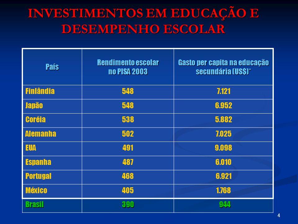 4 INVESTIMENTOS EM EDUCAÇÃO E DESEMPENHO ESCOLAR País Rendimento escolar no PISA 2003 Gasto per capita na educação secundária (US$)* Finlândia5487.121