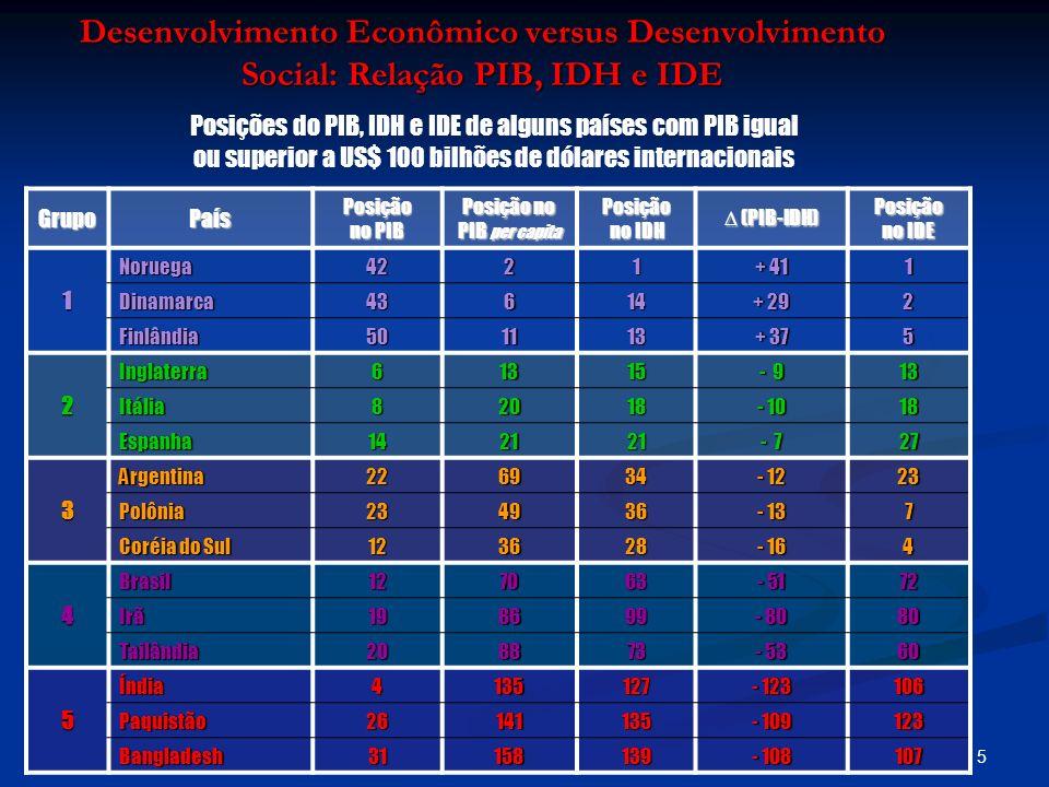 5 Desenvolvimento Econômico versus Desenvolvimento Social: Relação PIB, IDH e IDE Posições do PIB, IDH e IDE de alguns países com PIB igual ou superio