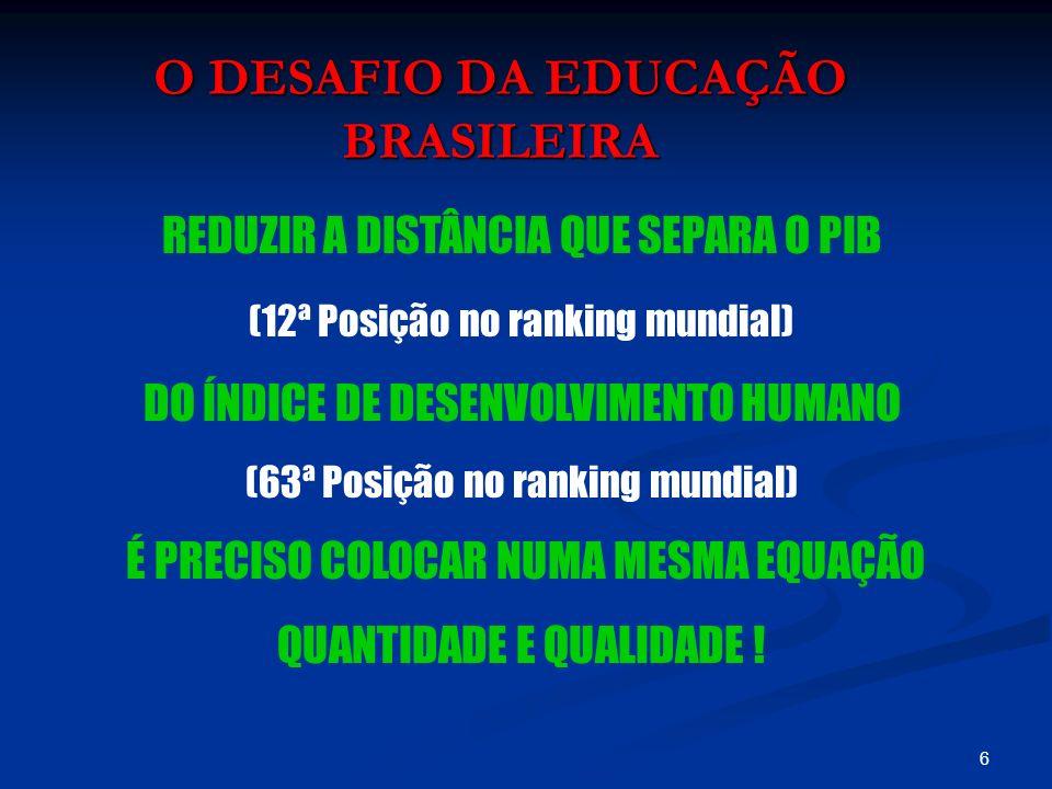 6 O DESAFIO DA EDUCAÇÃO BRASILEIRA REDUZIR A DISTÂNCIA QUE SEPARA O PIB (12ª Posição no ranking mundial) DO ÍNDICE DE DESENVOLVIMENTO HUMANO (63ª Posi